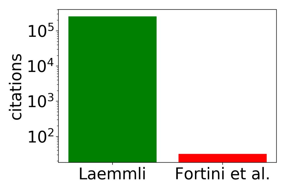 logcite_barplot